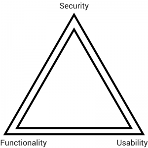 Security Functionality Usability (FSU) Triad